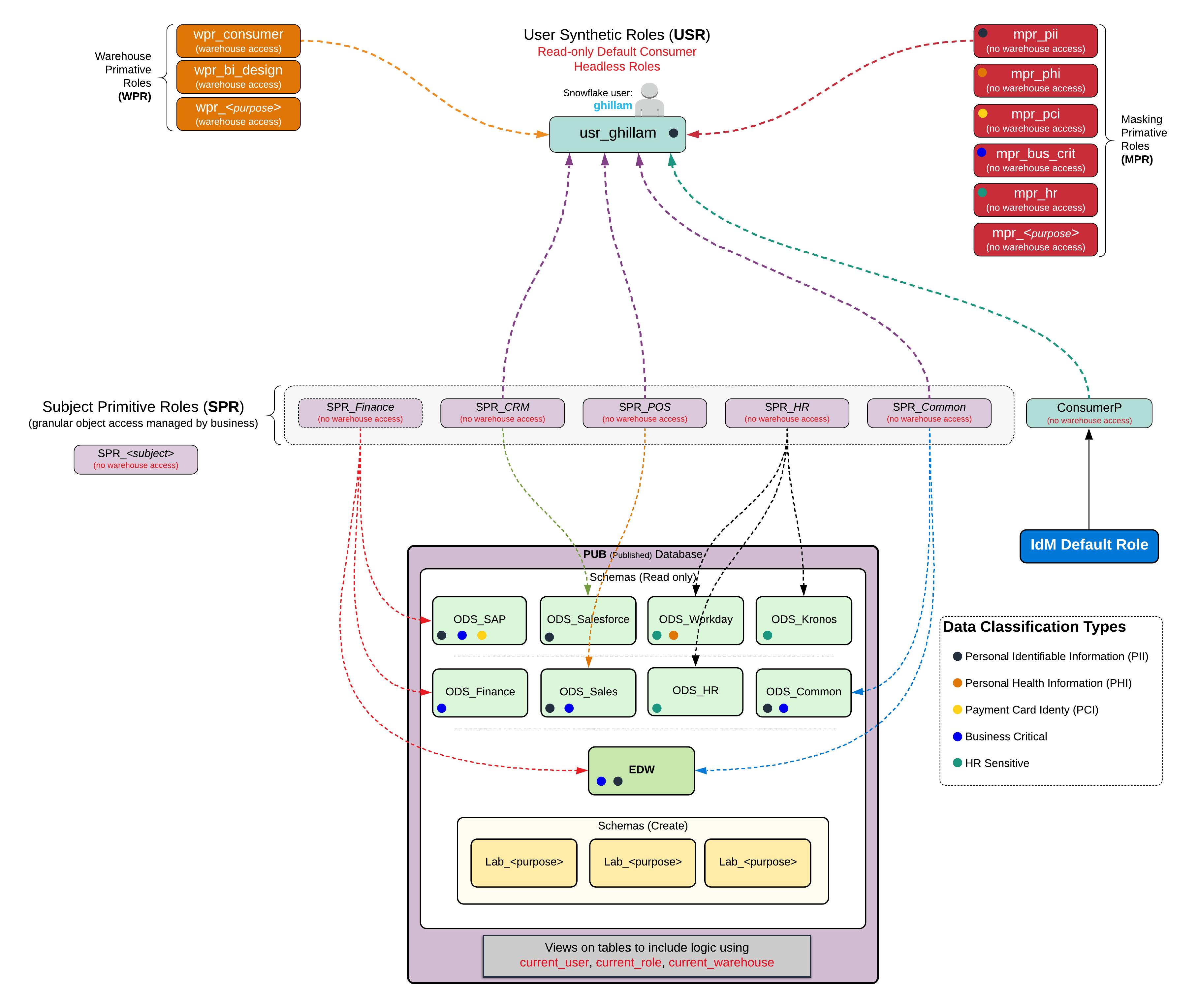 Access Control + Sensitive Data